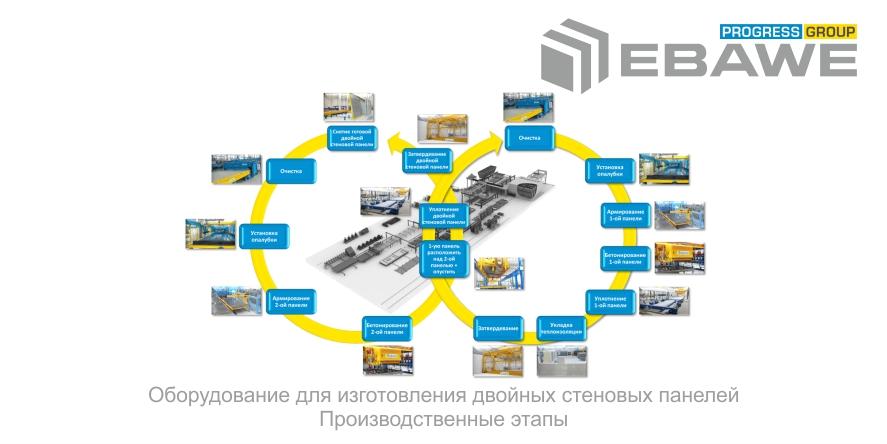 dvoinije stenovije paneli ebawe proizvodstvennie procesi