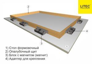 Магнитная опалубка для производства ЖБИ